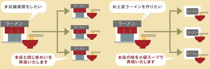 [多店舗展開をしたい]本店と同じ味わいを再現いたします。[お土産ラーメンを作りたい]お店の味を小袋スープで再現いたします