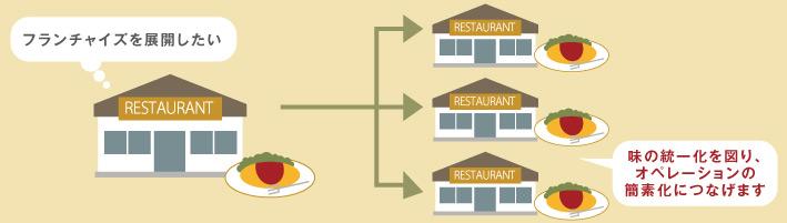 [フランチャイズを展開したい]味の統一化を図り、オペレーションの簡素化につなげます